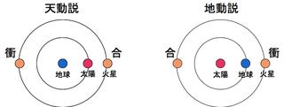 天動説地動説.jpg